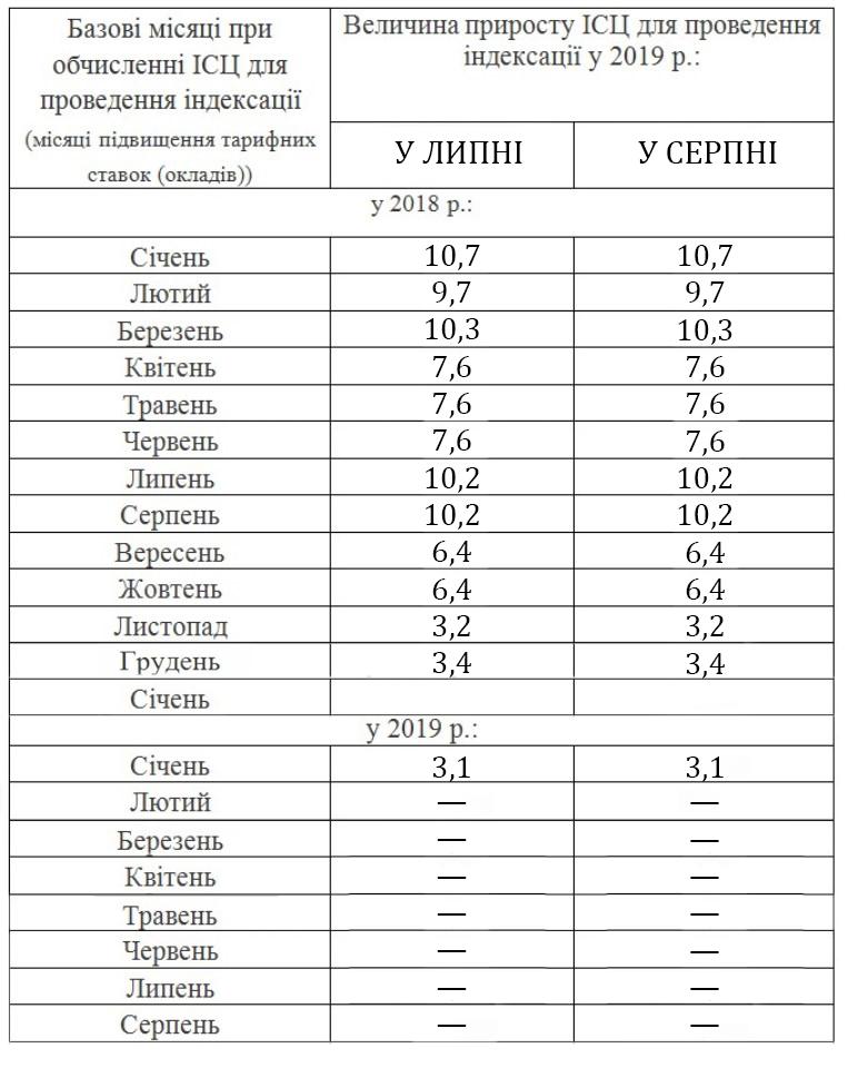 індексація зарплати в липні та серпні 2019